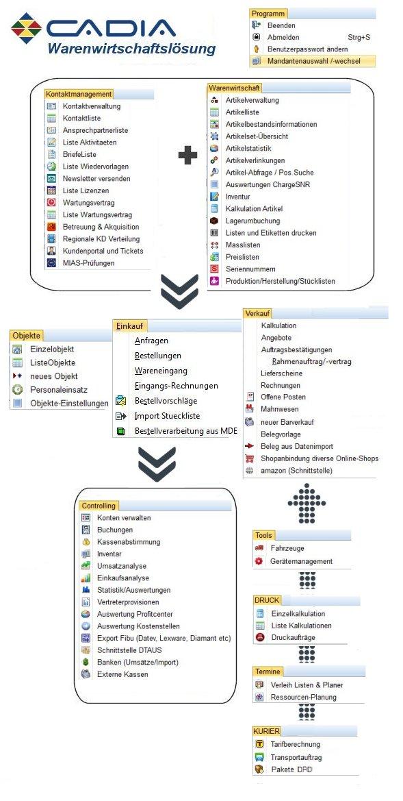 Cadia Warenwirtschaftssystem
